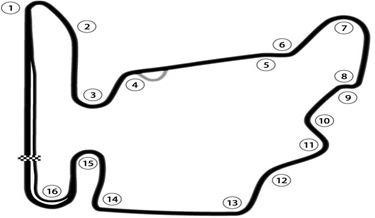Circuit Ungarn